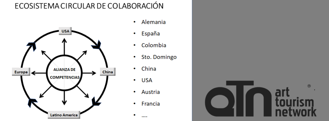 http://www.inartsm.com/wp-content/uploads/2019/04/Ecosistema-colaboración-ATN-1085x400.png